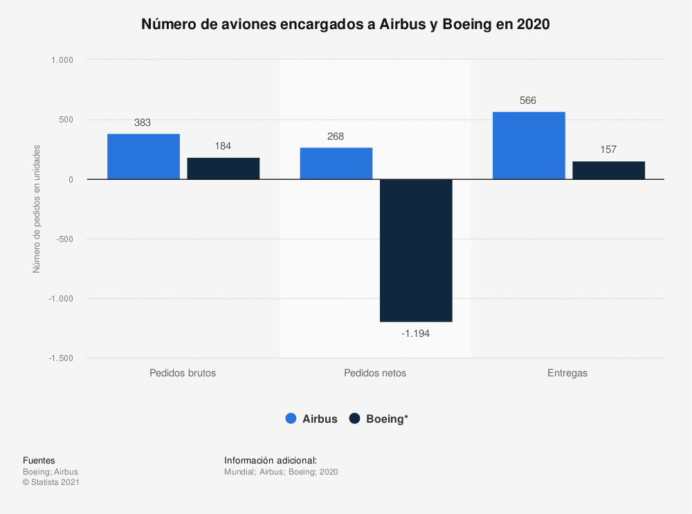 Estadística: Número de aviones encargados a Airbus y Boeing en 2019 | Statista