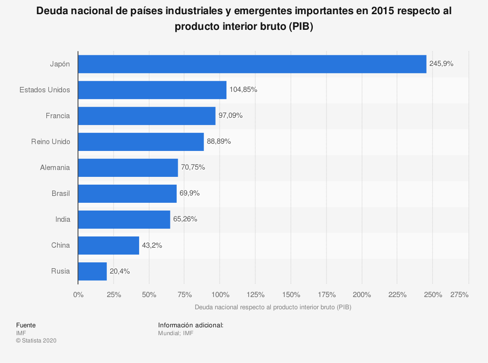 Estadística: Deuda nacional de países industriales y emergentes importantes en 2015 respecto al producto interior bruto (PIB) | Statista