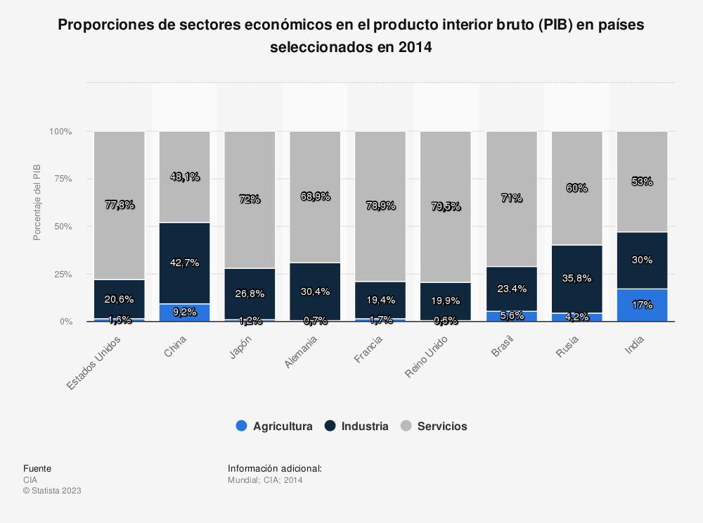 Estadística: Proporciones de sectores económicos en el producto interior bruto (PIB) en países seleccionados en 2014 | Statista