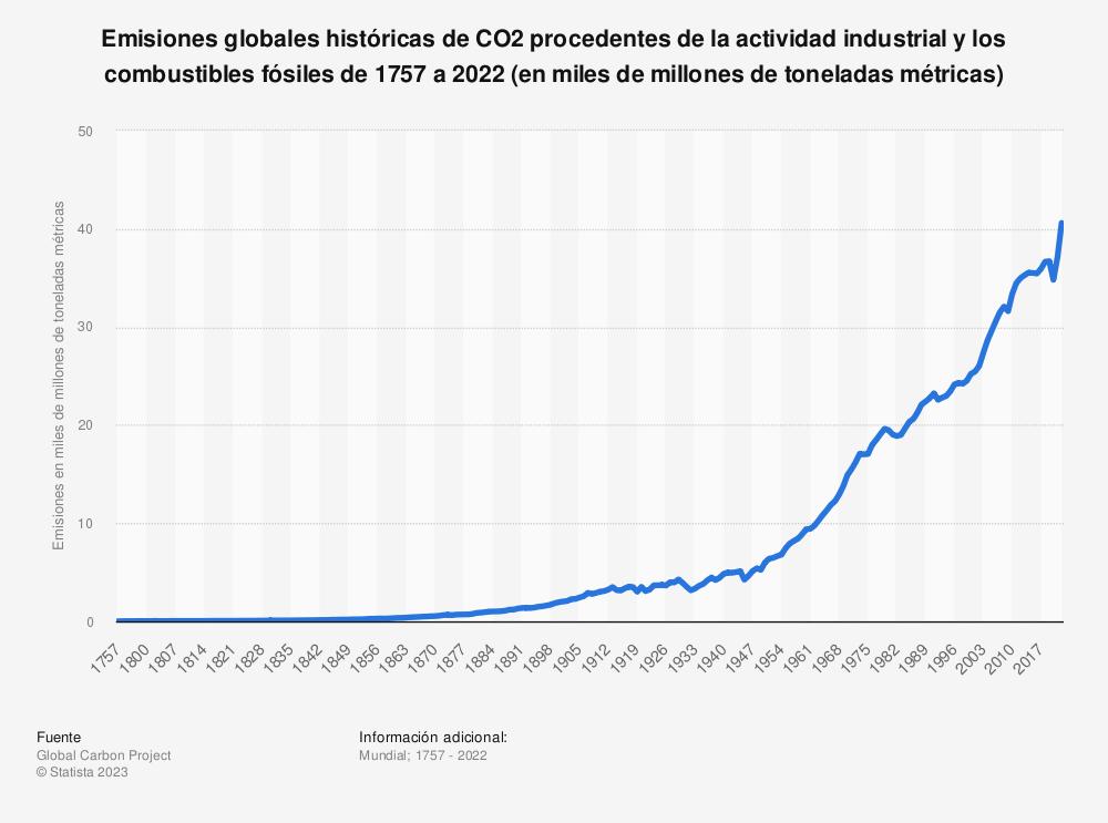 Estadística: Emisiones globales históricas de CO2 procedentes de la actividad industrial y los combustibles fósiles de 1757 a 2020 (en millones de toneladas métricas)   Statista
