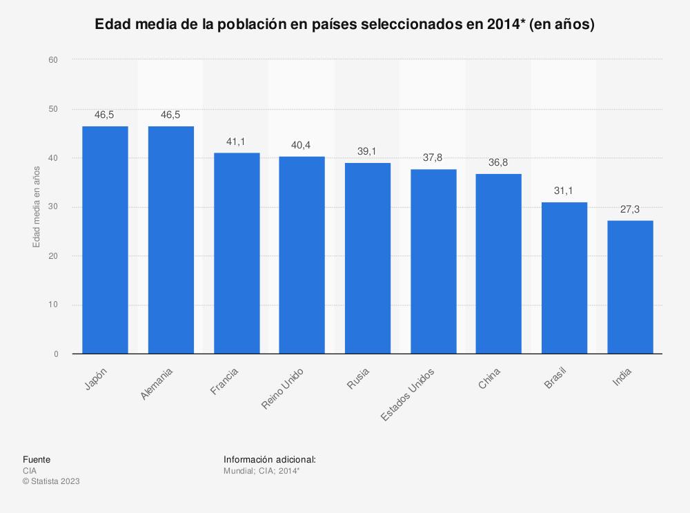 Estadística: Edad media de la población en países seleccionados en 2014* (en años) | Statista