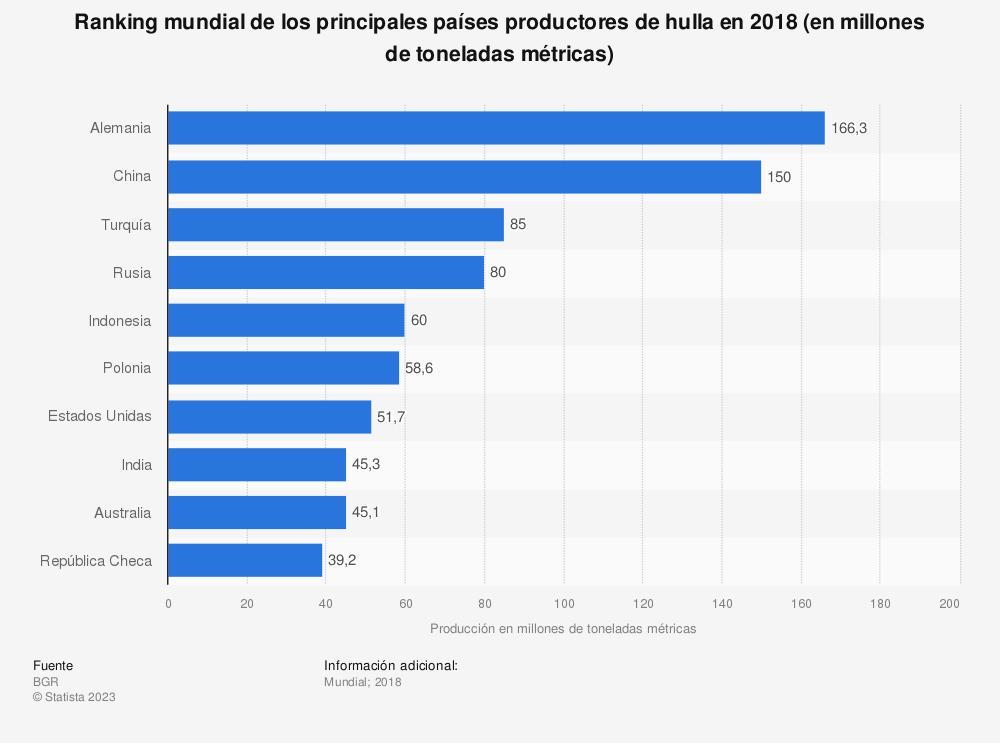 Estadística: Ranking mundial de los principales países productores de hulla en 2017 (en millones de toneladas métricas) | Statista
