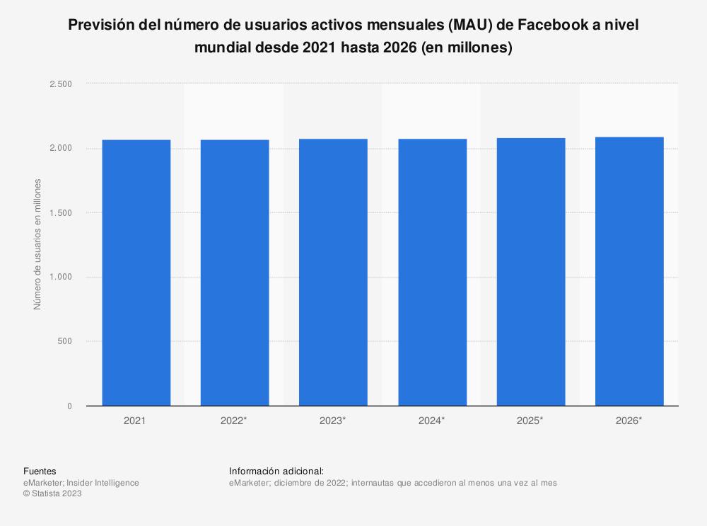 Estadística: Previsión del número de usuarios mensuales activos de Facebook a nivel mundial desde 2018 hasta 2023 (en millones) | Statista