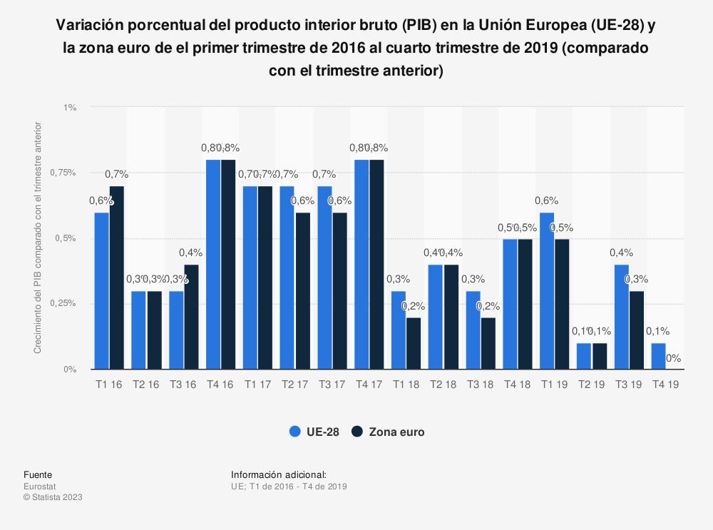 Estadística: Variación porcentual del producto interior bruto (PIB) en la Unión Europea (UE-28) y la zona euro de el primer trimestre de 2016 al cuarto trimestre de 2019 (comparado con el trimestre anterior) | Statista