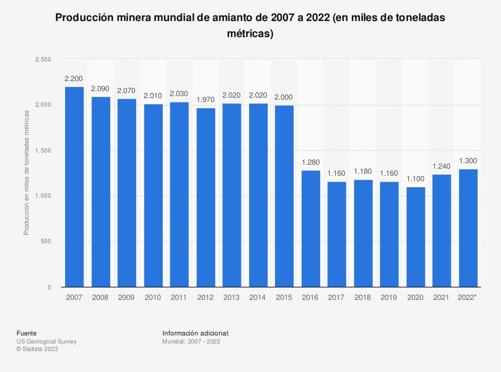 Estadística: Producción minera mundial de amianto de 2007 a 2020 (en miles de toneladas métricas)   Statista