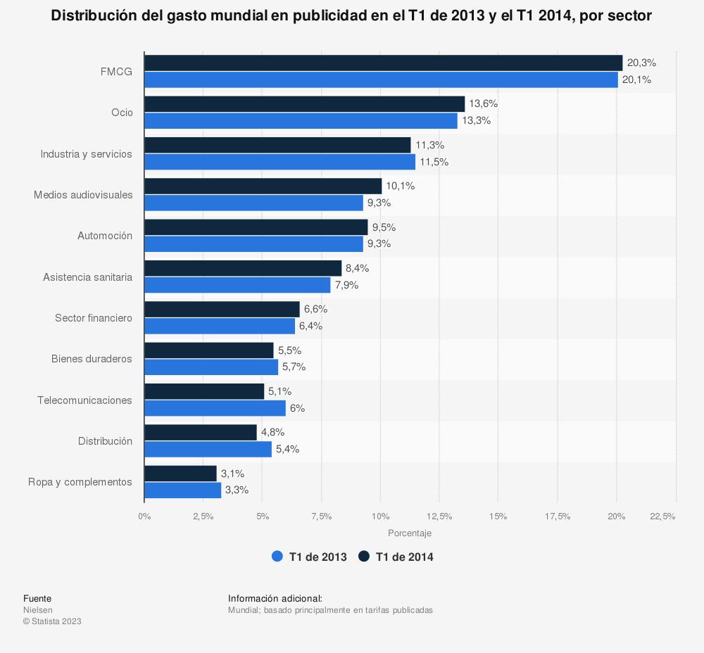 Estadística: Distribución del gasto mundial en publicidad en el T1 de 2013 y el T1 2014, por sector | Statista