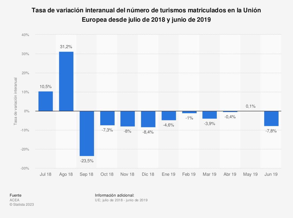 Estadística: Tasa de variación interanual del número de turismos matriculados en la Unión Europea desde julio de 2018 y junio de 2019 | Statista