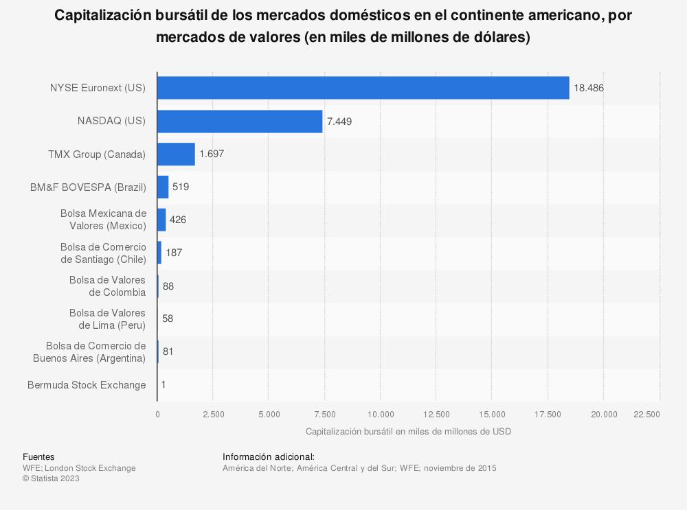 Estadística: Capitalización bursátil de los mercados domésticos en el continente americano, por mercados de valores (en miles de millones de dólares) | Statista