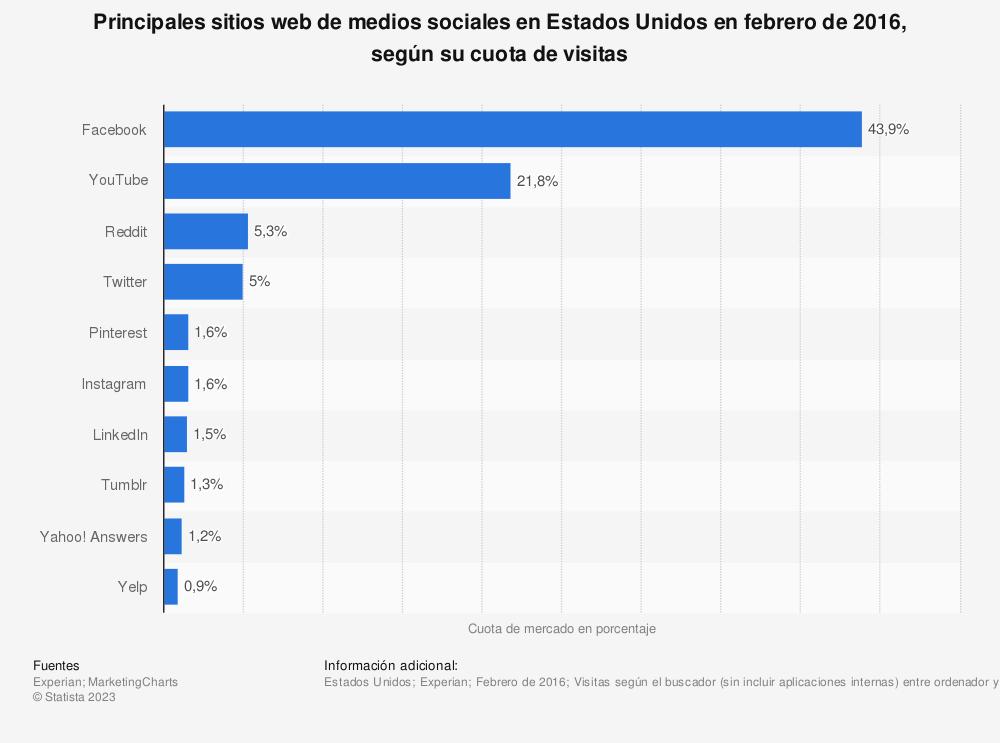 Estadística: Principales sitios web de medios sociales en Estados Unidos en febrero de 2016, según su cuota de visitas | Statista