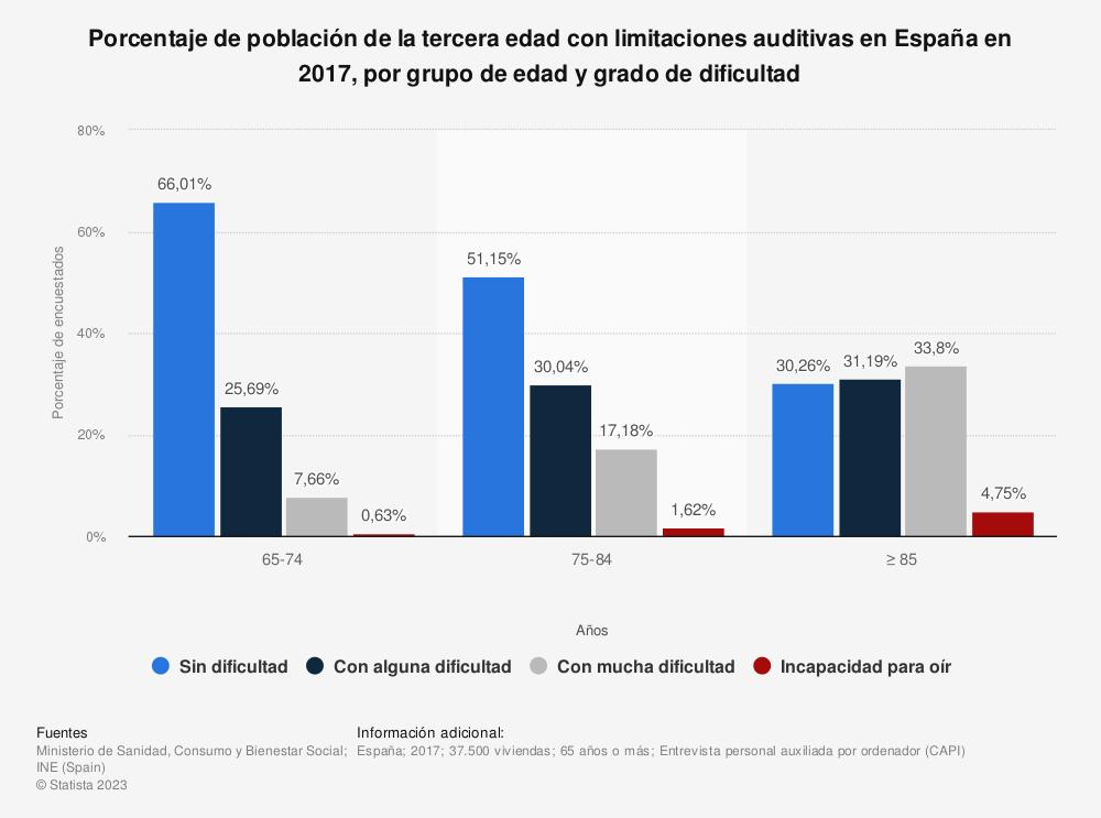 Estadística: Porcentaje de población de la tercera edad con limitaciones auditivas en España en 2017, por grupo de edad y grado de dificultad | Statista