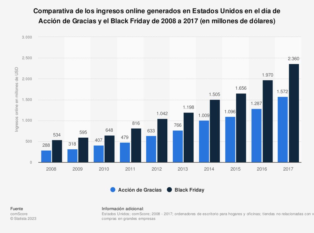Estadística: Comparativa de los ingresos online generados en Estados Unidos en el día de Acción de Gracias y el Black Friday de 2008 a 2017 (en millones de dólares) | Statista