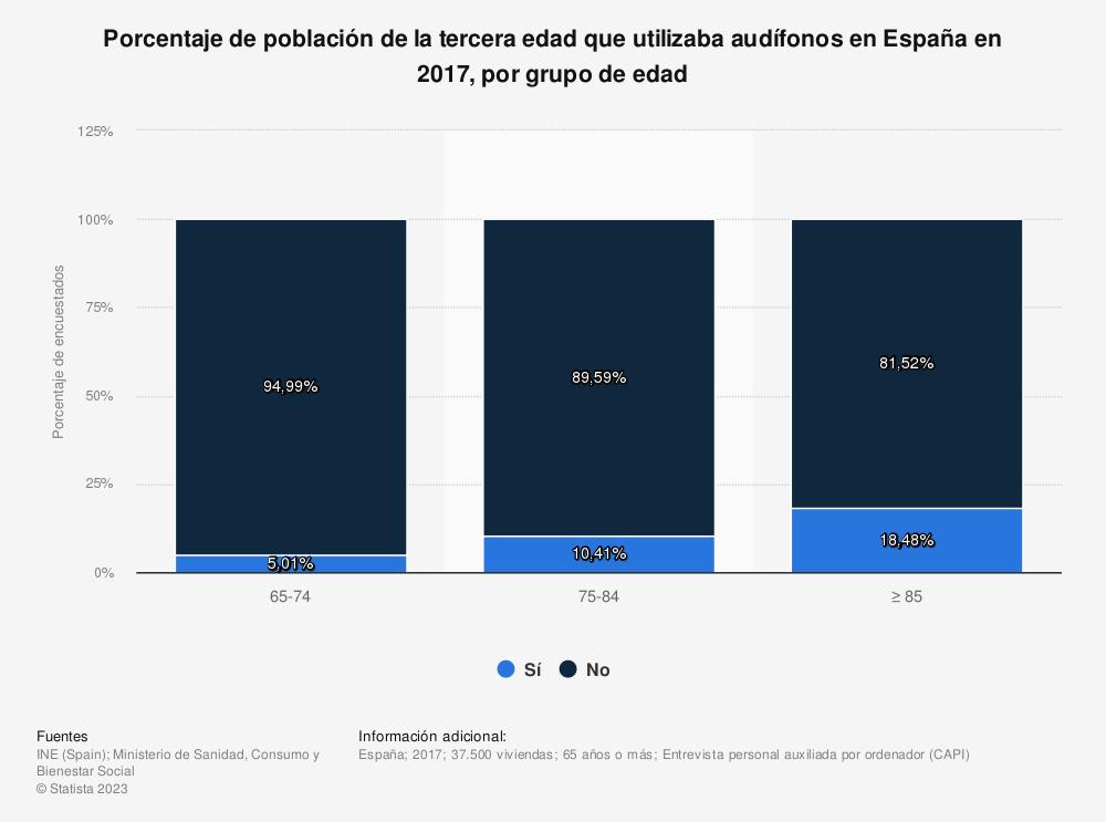 Estadística: Porcentaje de población de la tercera edad que utilizaba audífonos en España en 2017, por grupo de edad | Statista