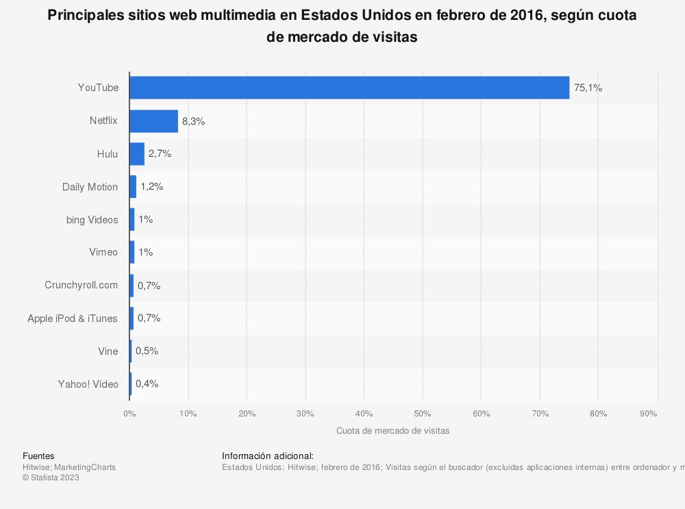 Estadística: Principales sitios web multimedia en Estados Unidos en febrero de 2016, según cuota de mercado de visitas | Statista