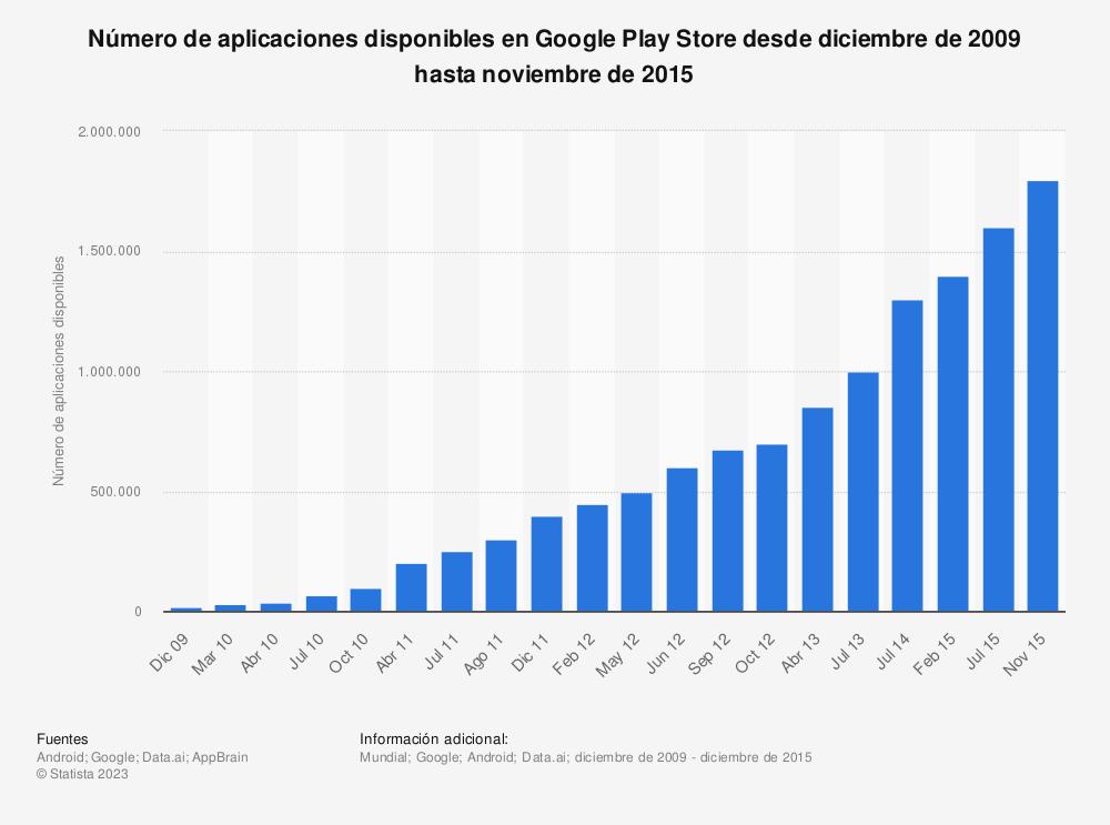 Estadística: Número de aplicaciones disponibles en Google Play Store desde diciembre de 2009 hasta noviembre de 2015 | Statista