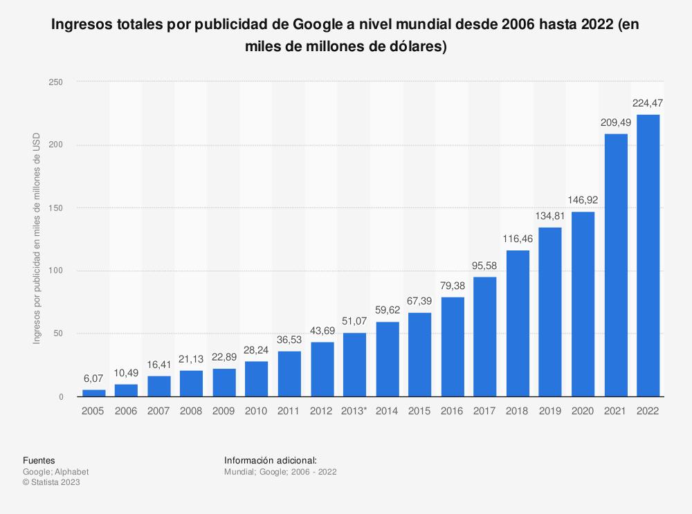 Estadística: Ingresos totales por publicidad de Google a nivel mundial desde 2006 hasta 2018 (en miles de millones de dólares) | Statista