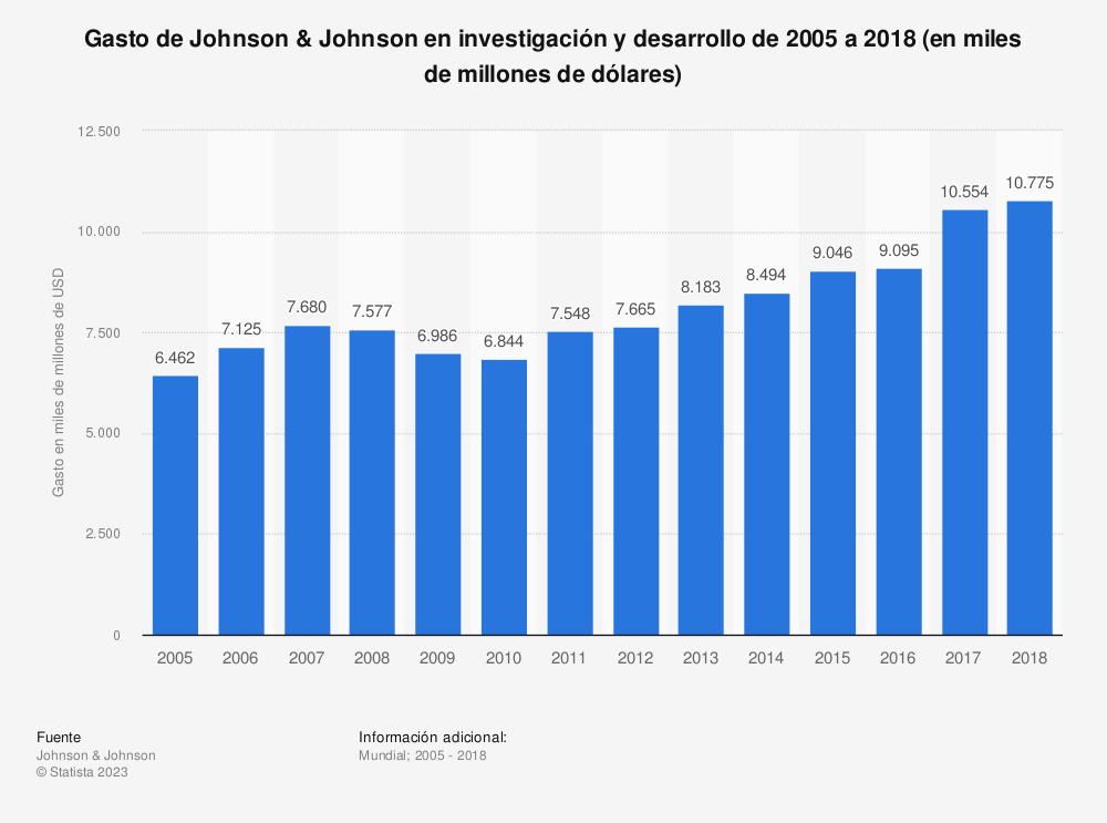 Estadística: Gasto de Johnson & Johnson en investigación y desarrollo de 2005 a 2018 (en miles de millones de dólares) | Statista