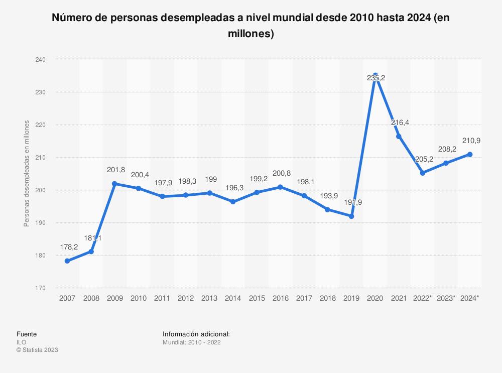 Estadística: Número de personas desempleadas a nivel mundial desde 2009 hasta 2020 (en millones) | Statista