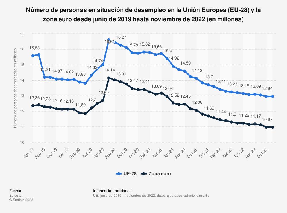 Estadística: Número de personas en situación de desempleo en la Unión Europea (EU-28)  y la zona euro desde junio de 2019 hasta junio de 2020 (en millones) | Statista