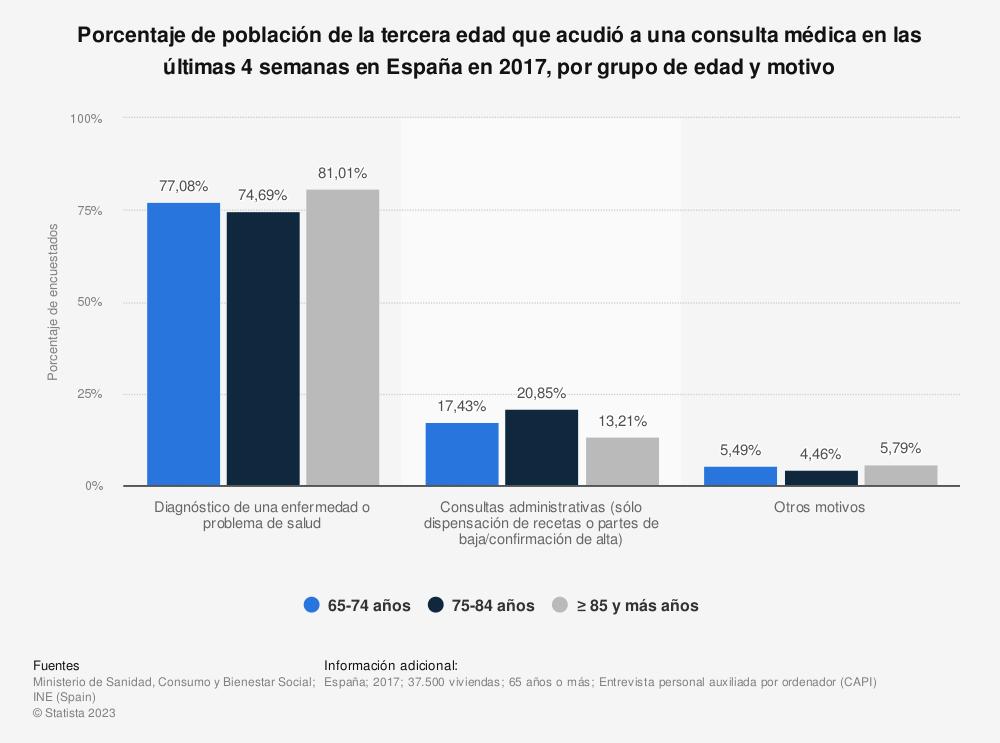 Estadística: Porcentaje de población de la tercera edad que acudió a una consulta médica en las últimas 4 semanas en España en 2017, por grupo de edad y motivo | Statista