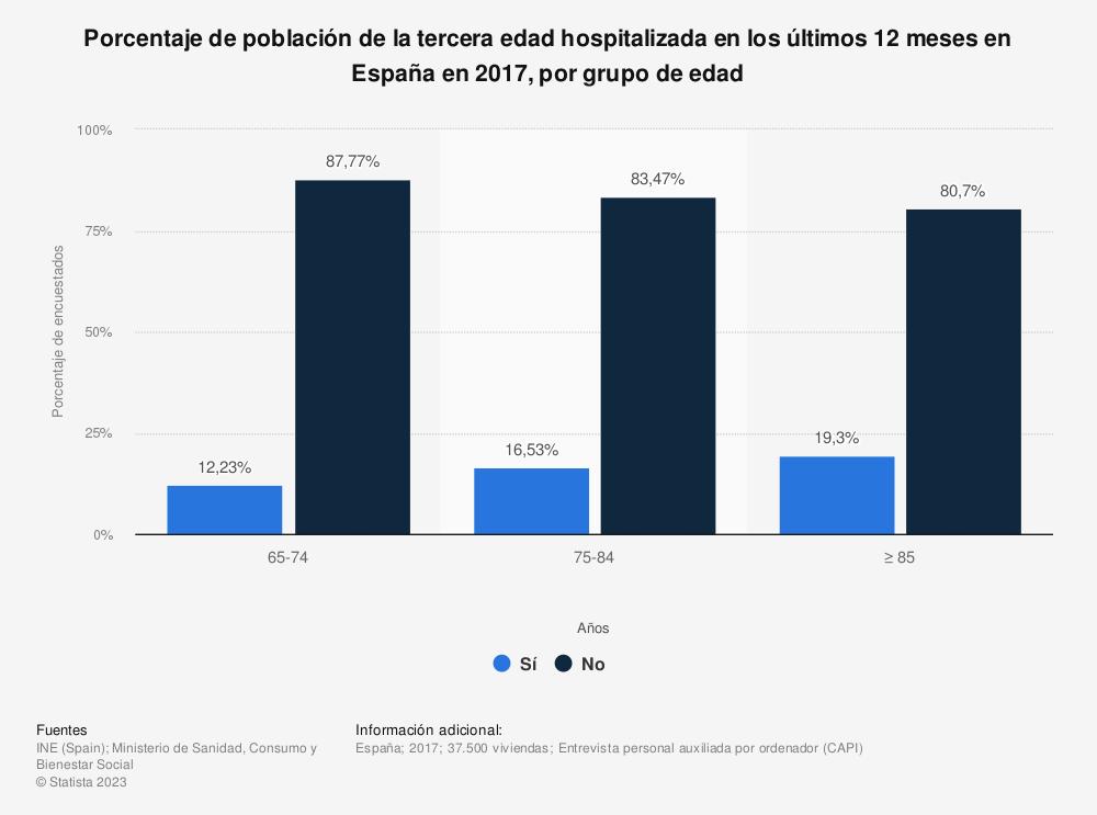 Estadística: Porcentaje de población de la tercera edad hospitalizada en los últimos 12 meses en España en 2017, por grupo de edad | Statista