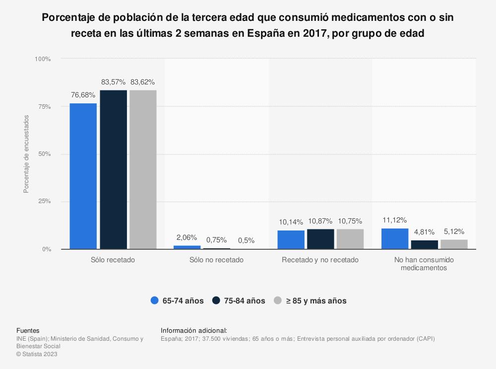Estadística: Porcentaje de población de la tercera edad que consumió medicamentos con o sin receta en las últimas 2 semanas en España en 2017, por grupo de edad | Statista