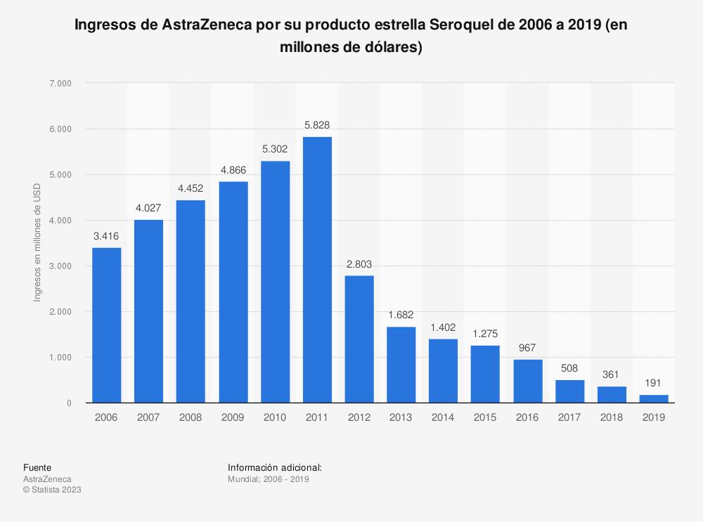 Estadística: Ingresos de AstraZeneca por su producto estrella Seroquel de 2006 a 2019 (en millones de dólares) | Statista