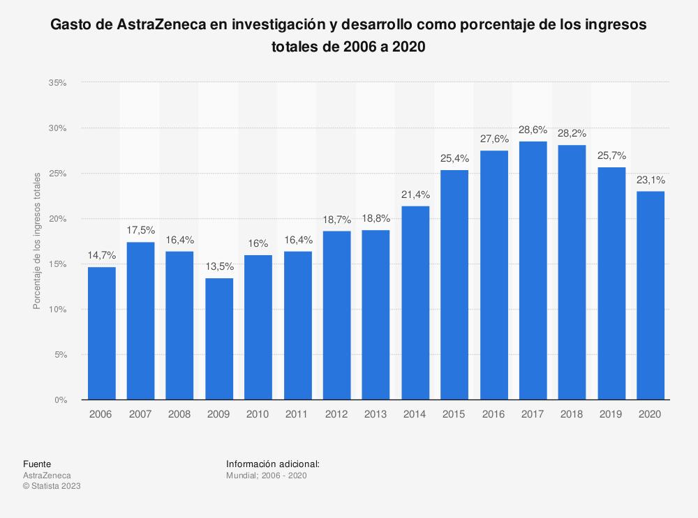 Estadística: Gasto de AstraZeneca en investigación y desarrollo como porcentaje de los ingresos totales de 2006 a 2018 | Statista