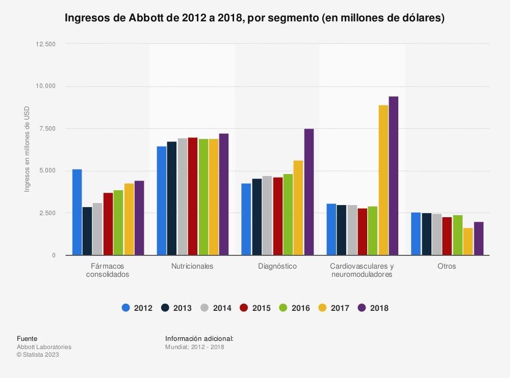 Estadística: Ingresos de Abbott de 2012 a 2018, por segmento (en millones de dólares) | Statista