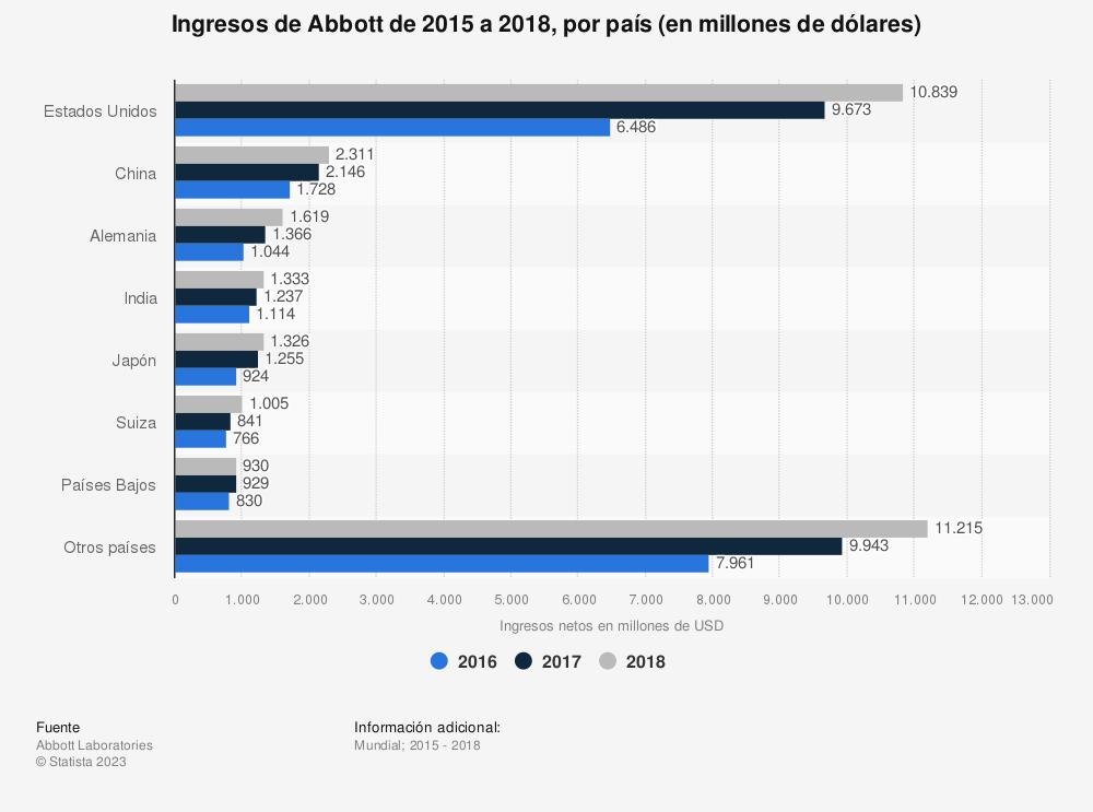 Estadística: Ingresos de Abbott de 2015 a 2018, por país (en millones de dólares) | Statista
