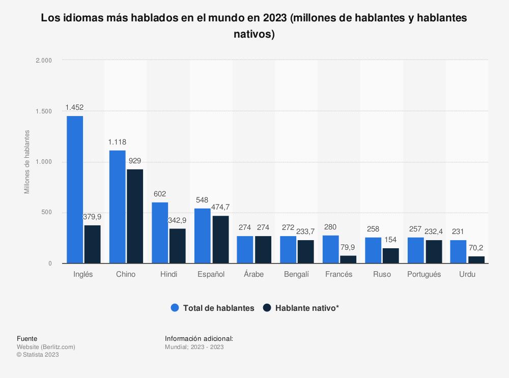 Estadística: Los idiomas más hablados en el mundo a fecha de 2019 (hablantes y hablantes nativos, en millones) | Statista