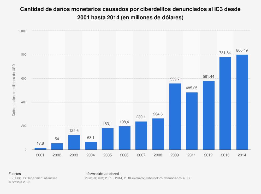 Estadística: Cantidad de daños monetarios causados por ciberdelitos denunciados al IC3 desde 2001 hasta 2014 (en millones de dólares) | Statista
