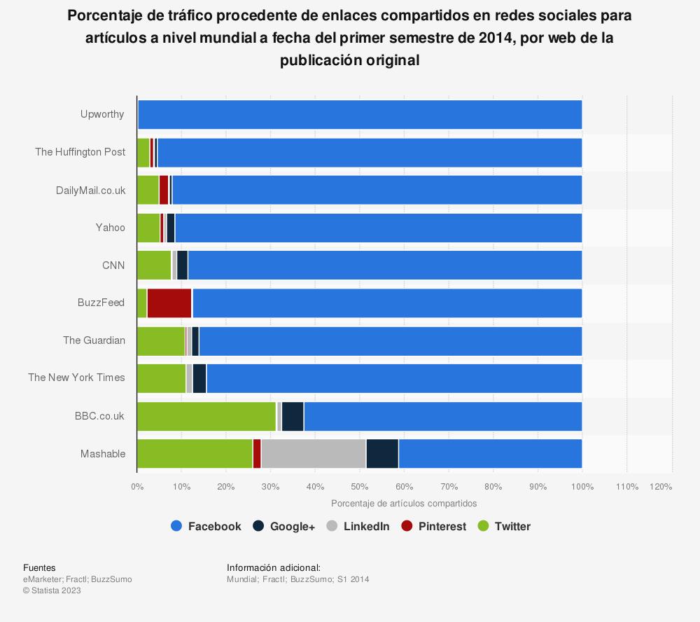 Estadística: Porcentaje de tráfico procedente de enlaces compartidos en redes sociales para artículos a nivel mundial a fecha del primer semestre de 2014, por web de la publicación original | Statista