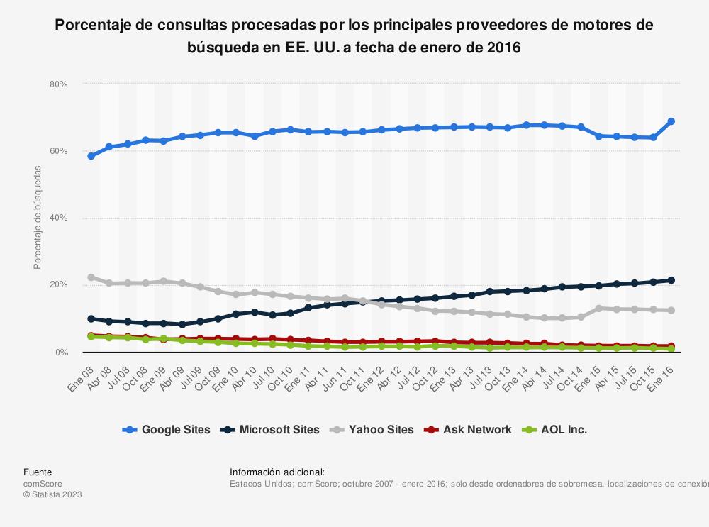 Estadística: Porcentaje de consultas procesadas por los principales proveedores de motores de búsqueda en EE. UU. a fecha de enero de 2016 | Statista