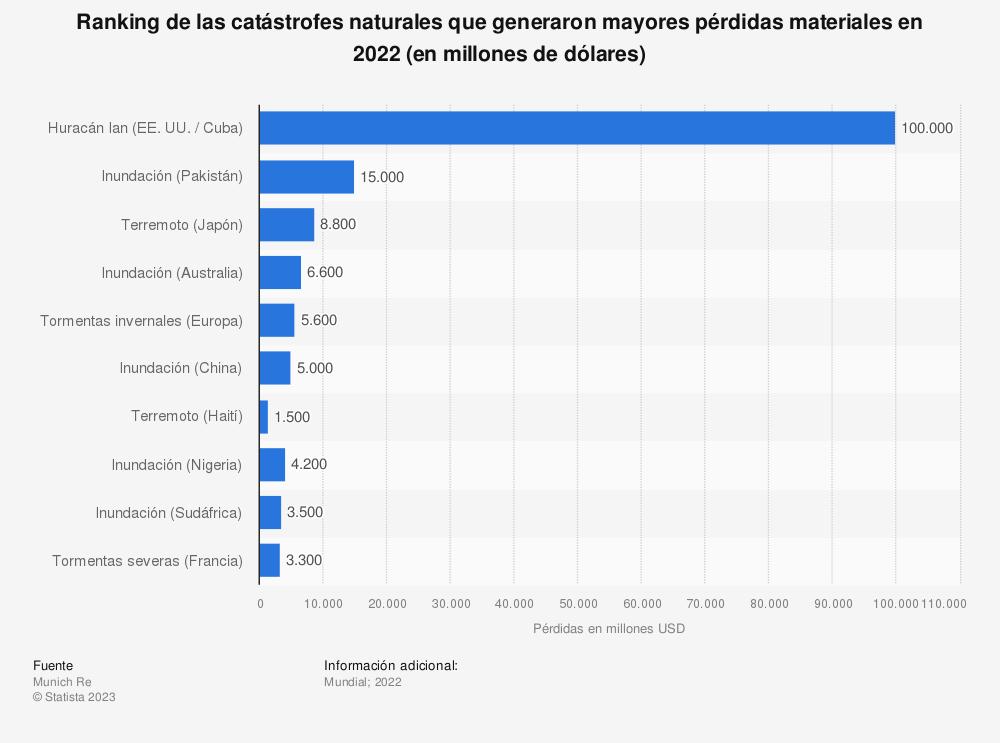 Estadística: Ranking de las catástrofes naturales que generaron mayores pérdidas para las aseguradoras en 2018 (en millones de dólares) | Statista