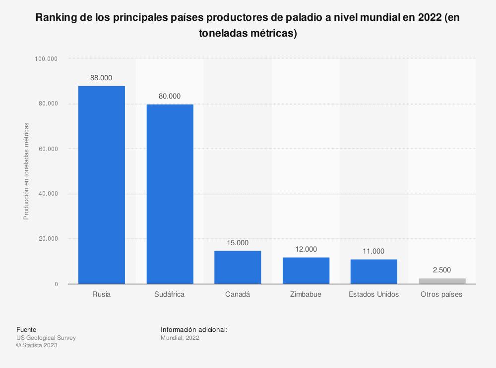 Estadística: Ranking de los principales países productores de paladio a nivel mundial en 2019 (en toneladas métricas) | Statista