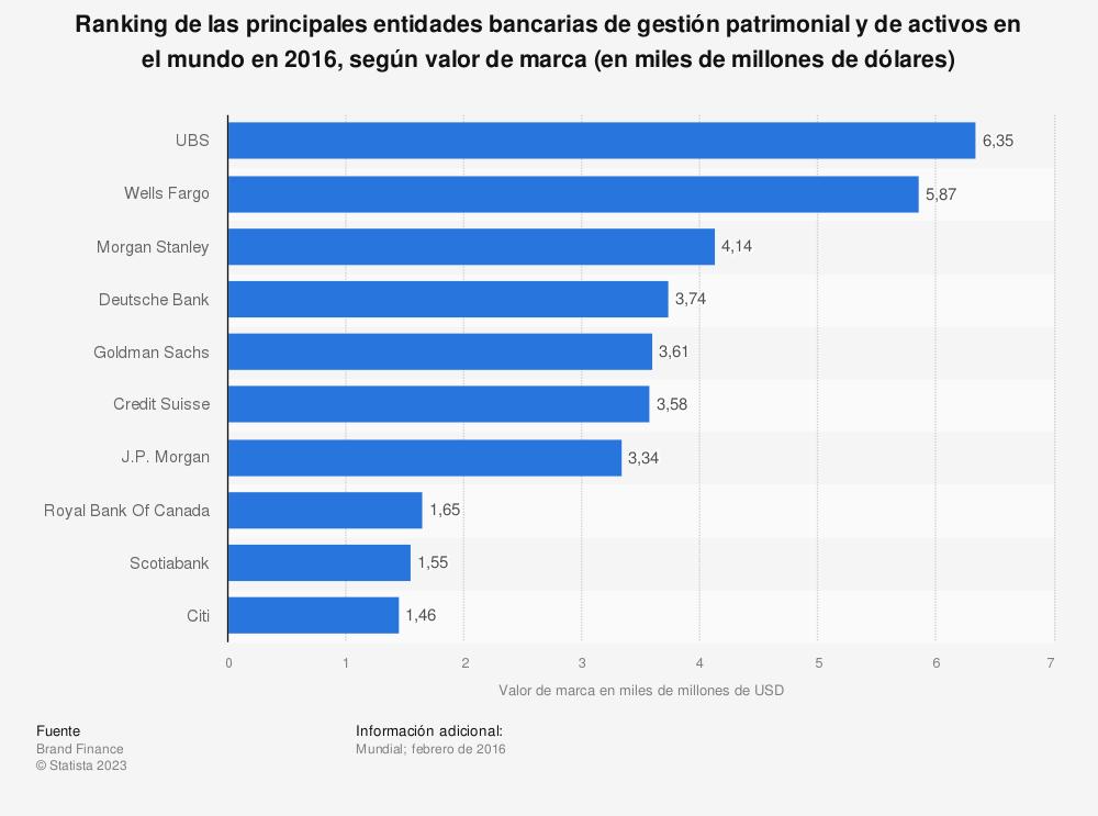 Estadística: Ranking de las principales entidades bancarias de gestión patrimonial y de activos en el mundo en 2016, según valor de marca (en miles de millones de dólares) | Statista