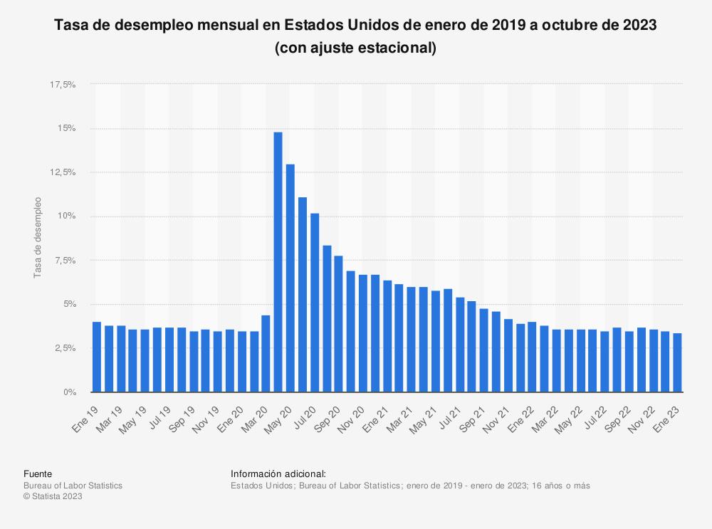 Estadística: Tasa de desempleo mensual en Estados Unidos de agosto de 2018 a agosto de 2019 (con ajuste estacional) | Statista
