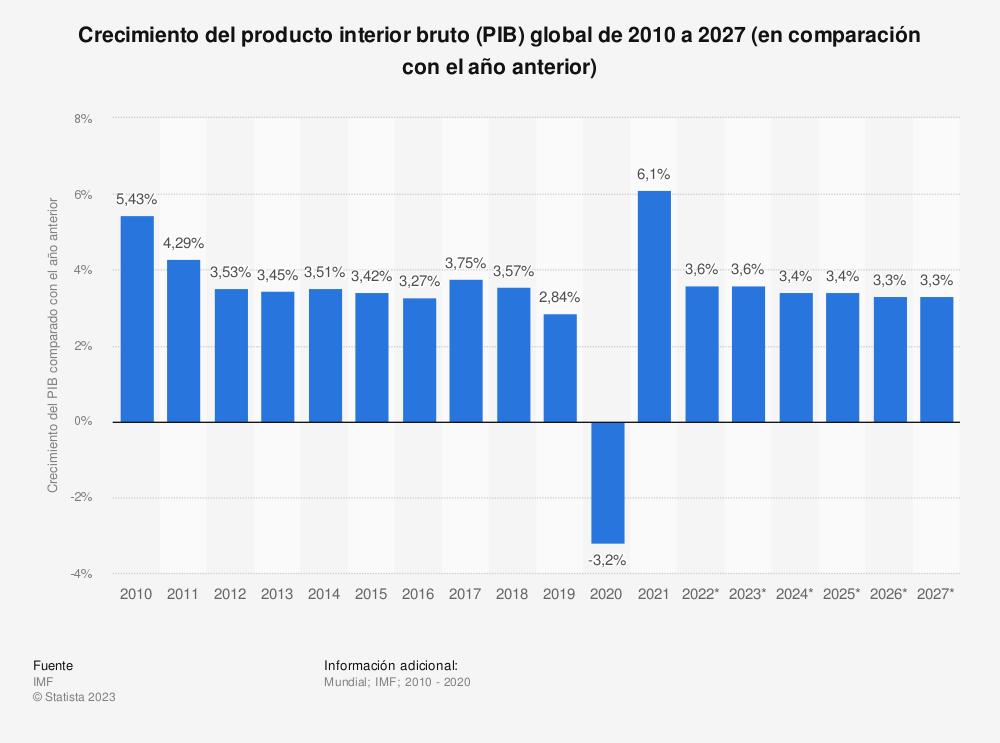 Estadística: Crecimiento del producto interior bruto (PIB) global de 2010 a 2020 (en comparación con el año anterior) | Statista
