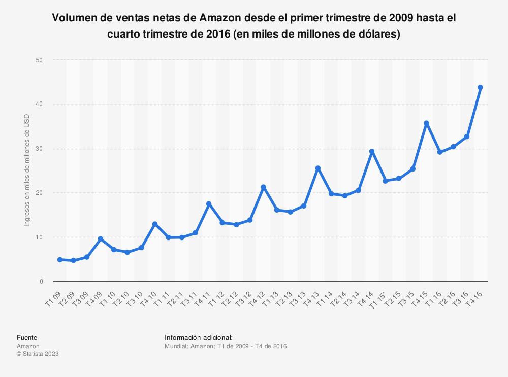 Estadística: Volumen de ventas netas de Amazon desde el primer trimestre de 2009 hasta el cuarto trimestre de 2016 (en miles de millones de dólares) | Statista