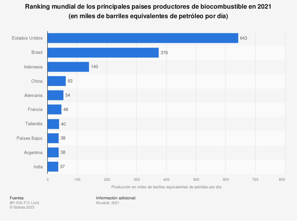Estadística: Ranking mundial de los principales países productores de biocombustible en 2018 (en miles de toneladas equivalentes de petróleo) | Statista
