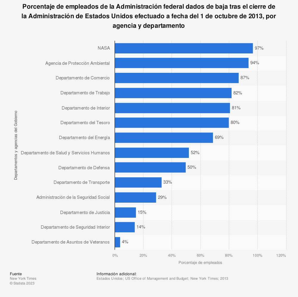 Estadística: Porcentaje de empleados de la Administración federal dados de baja tras el cierre de la Administración de Estados Unidos efectuado a fecha del 1 de octubre de 2013, por agencia y departamento | Statista