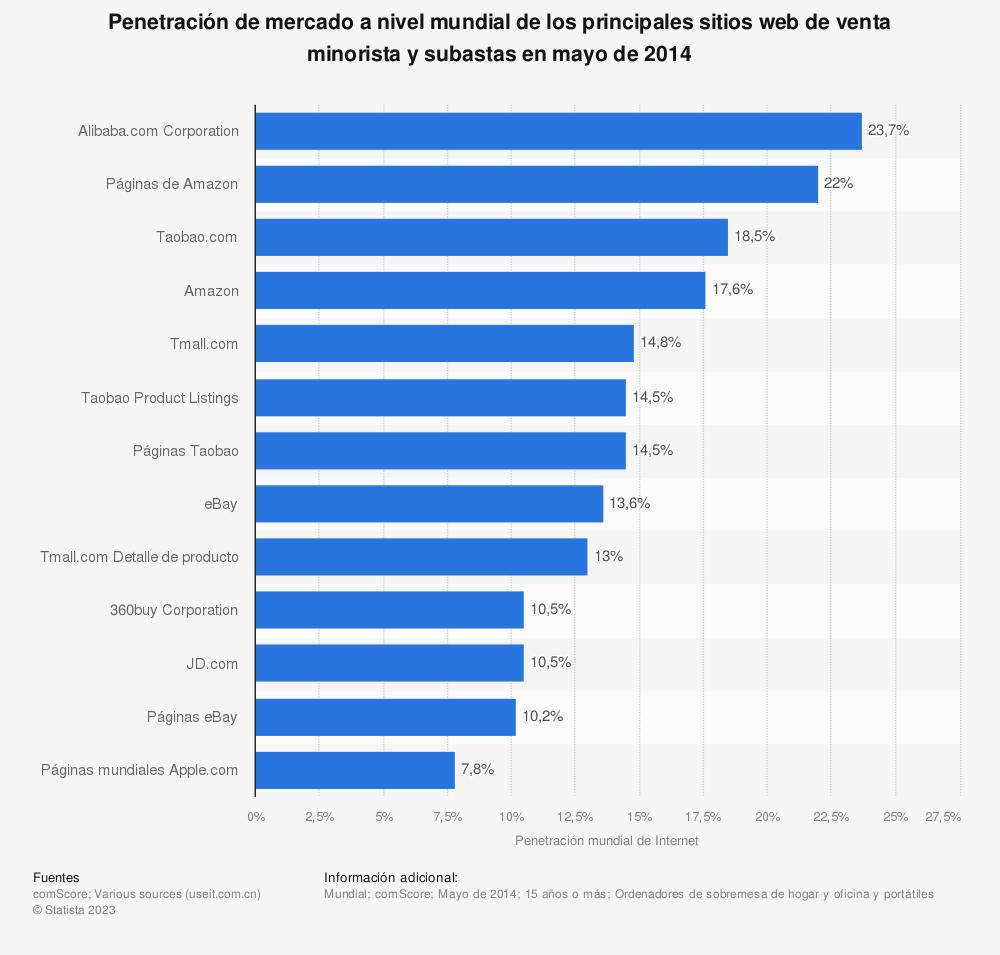 Estadística: Penetración de mercado a nivel mundial de los principales sitios web de venta minorista y subastas en mayo de 2014 | Statista