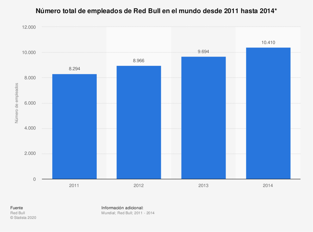 Estadística: Número total de empleados de Red Bull en el mundo desde 2011 hasta 2014* | Statista