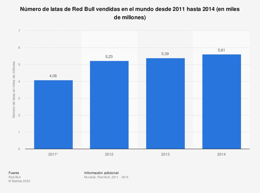 Estadística: Número de latas de Red Bull vendidas en el mundo desde 2011 hasta 2014 (en miles de millones) | Statista