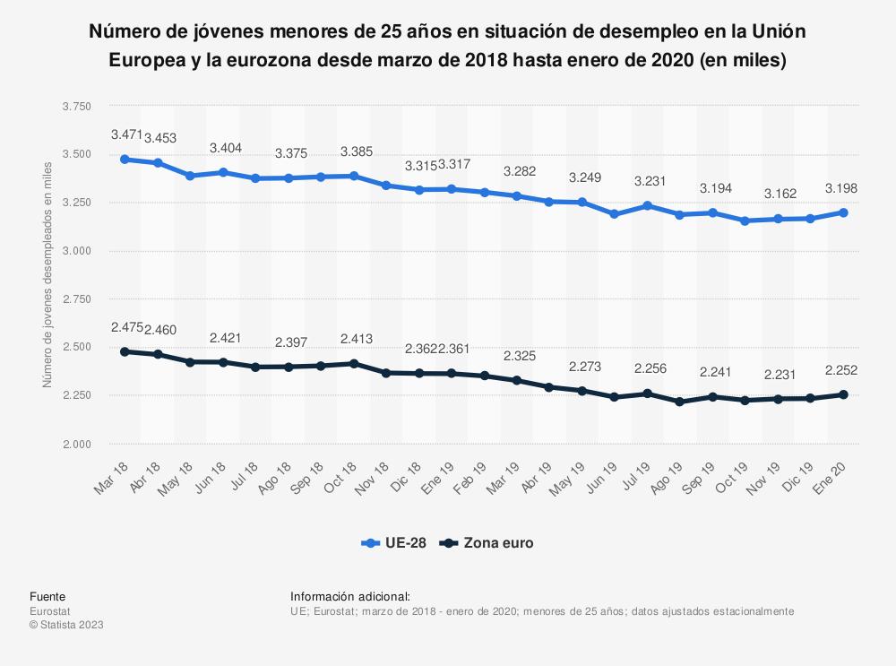 Estadística: Número de jóvenes menores de 25 años en situación de desempleo en la Unión Europea y la eurozona desde marzo de 2018 hasta marzo de 2019 (en miles) | Statista