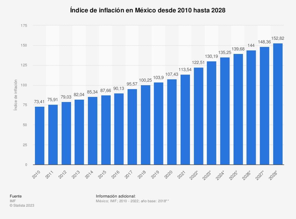 Estadística: México: Tasa de inflación desde 2010 hasta 2020 (comparada con el año anterior) | Statista