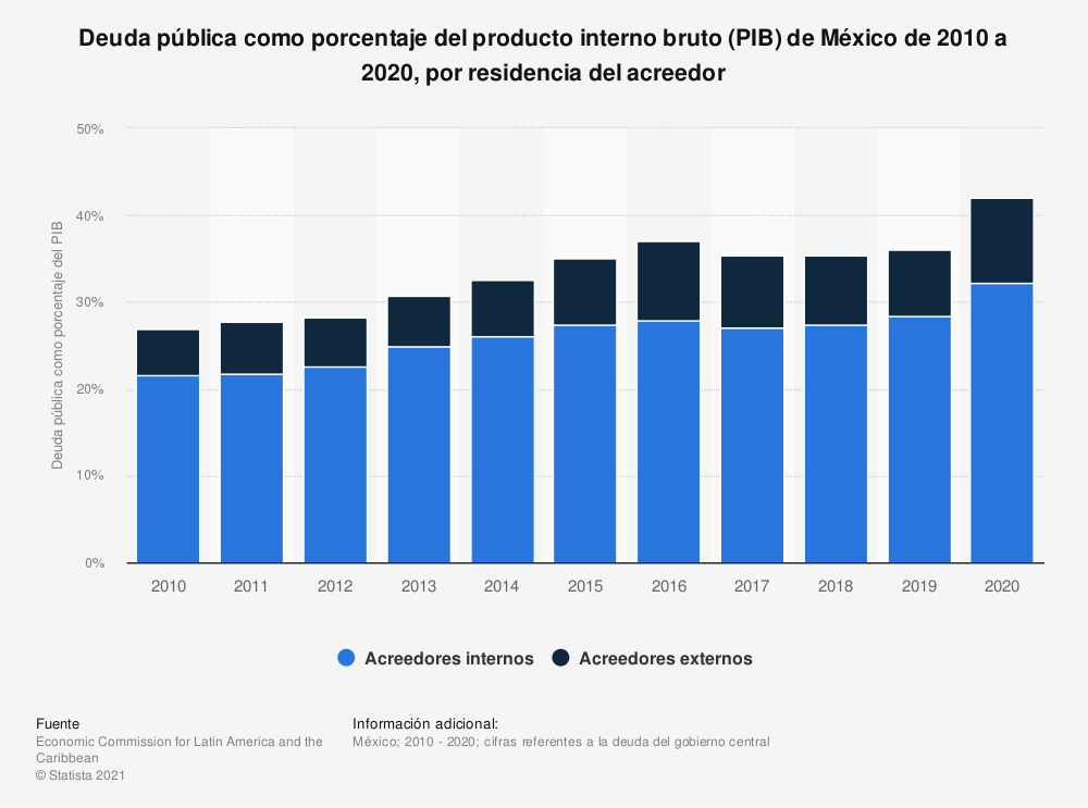 Estadística: Deuda pública como porcentaje del producto interno bruto (PIB) de México de 2010 a 2018, por residencia del acreedor | Statista