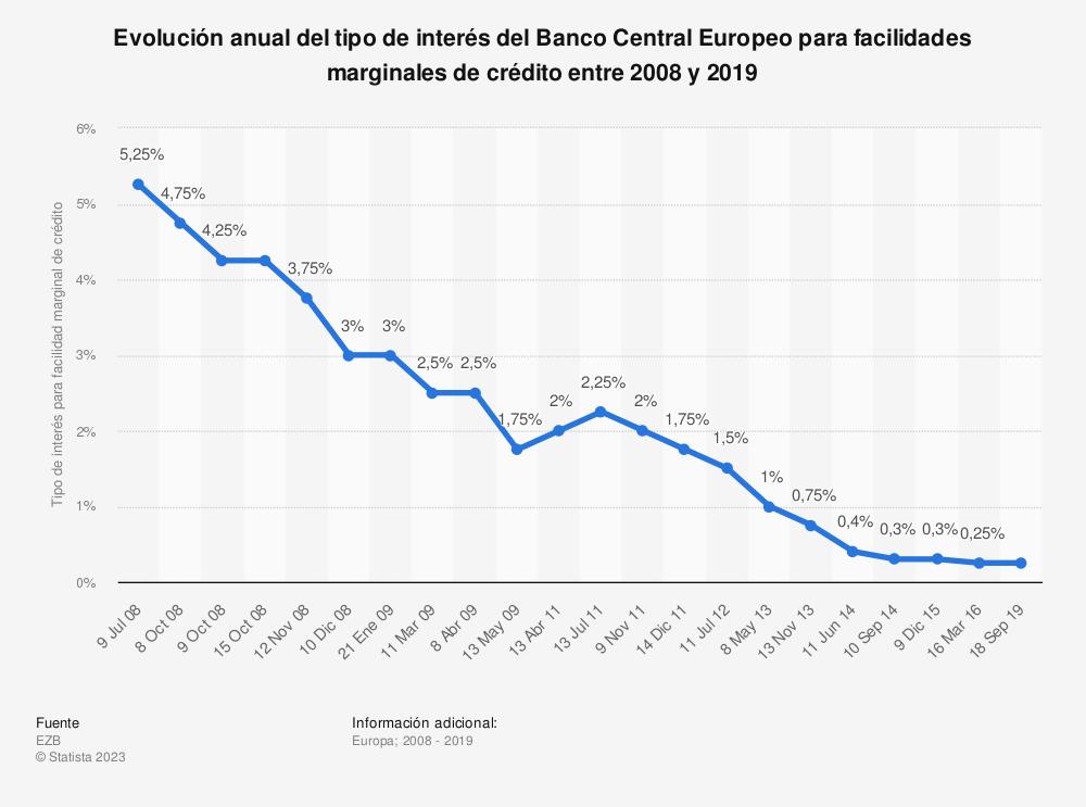Estadística: Evolución anual del tipo de interés del Banco Central Europeo para facilidades marginales de crédito entre 2008 y 2019 | Statista