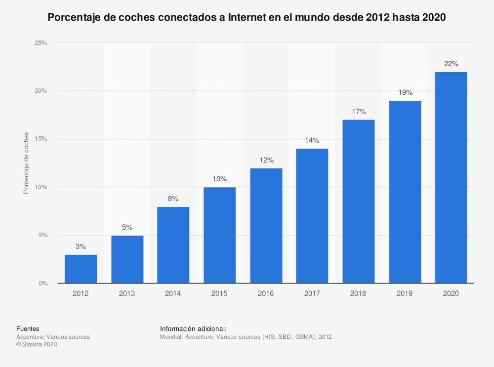Estadística: Porcentaje de coches conectados a Internet en el mundo desde 2012 hasta 2020 | Statista