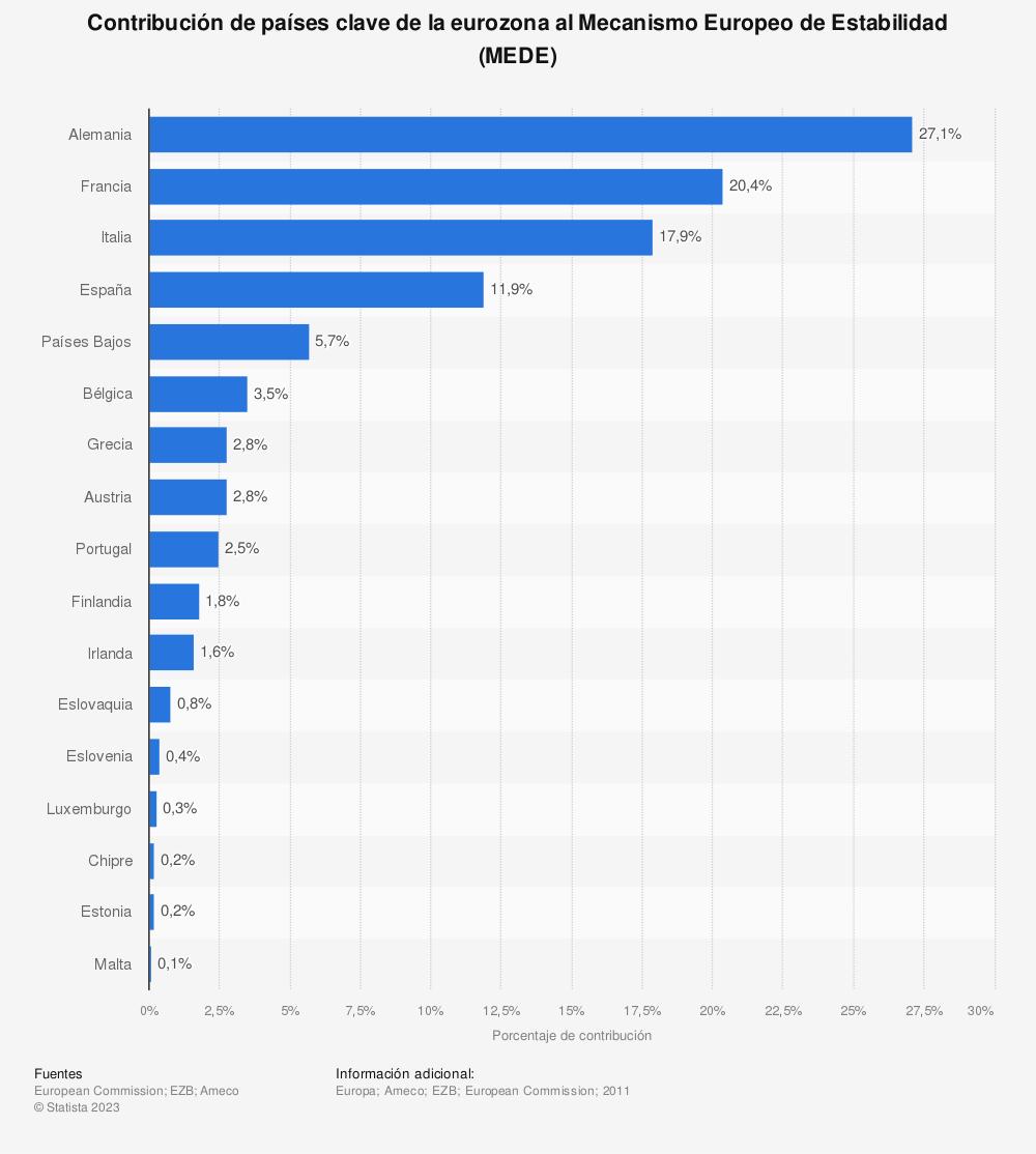 Estadística: Contribución de países clave de la eurozona al Mecanismo Europeo de Estabilidad (MEDE) | Statista
